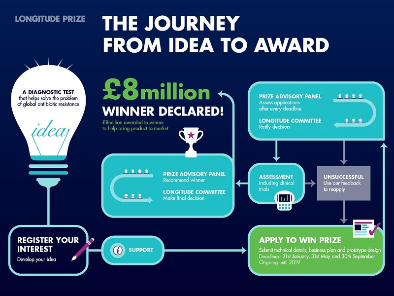Steps to Win the Prize
