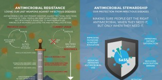 Antimicrobial Stewardship to Fight Back Against Antimicrobial Resistance