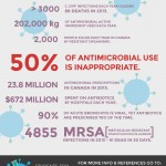 Antimicrobial Resistance Infographic