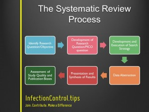 Systematic Reviews