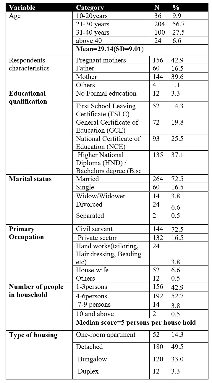 Table 1 Demographics of Participants